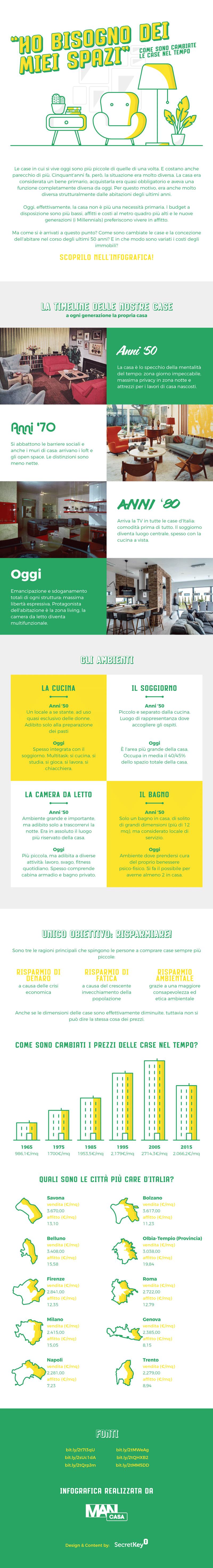 Le case in Italia: come sono cambiate dagli anni Cinquanta a oggi? infografica