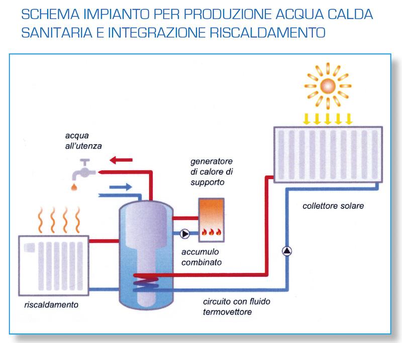 Pannelli solari termici schema impianto