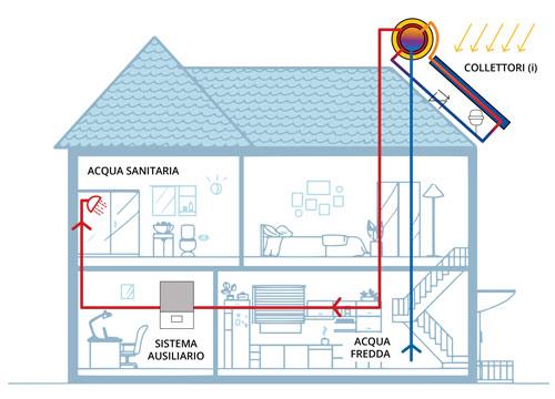 Pannelli solari termici circolazione naturale