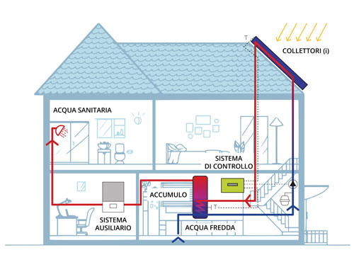 Pannelli solari termici circolazione forzata