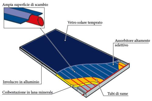 pannelli solari termici a lastra piana